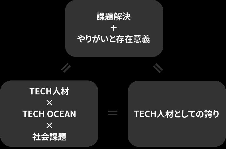 TECHによる社内課題解決DX